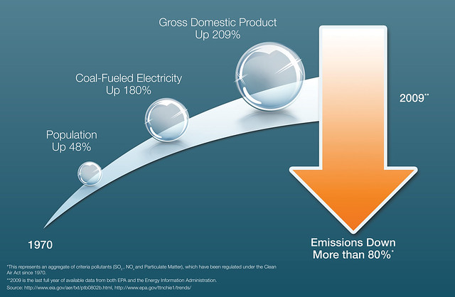 Coal-Based Electricity Emissions