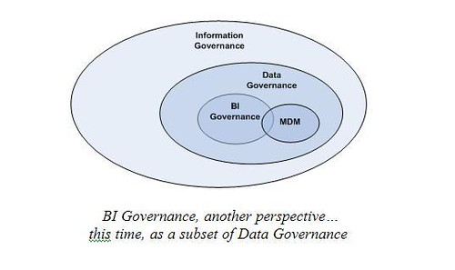 BI Governance As Part of Data