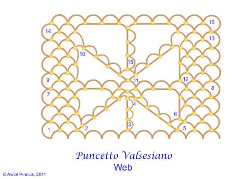Puncetto Valsesiano: Parte 8 - Web