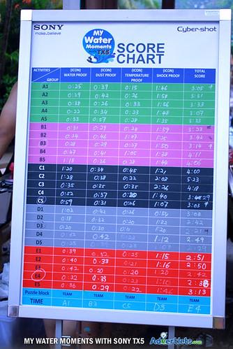 Sony TX5 - Score chart