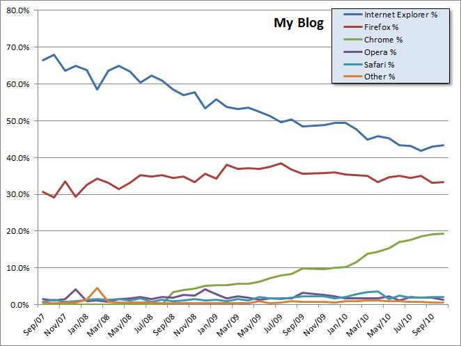 MyBlog-3yr-Browser