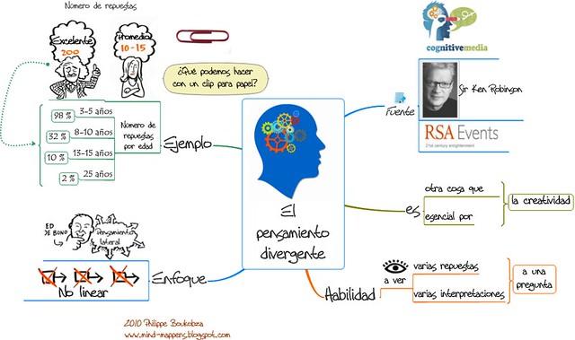 PENSAMIENTO DIVERGENTE – juandon. Innovación y conocimiento