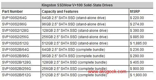 Kingston SSDNow vplus100 Prices