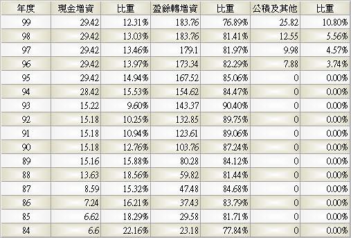 2308_台達電_股本形成_993Q