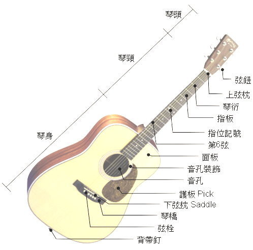 吉他各部位名稱