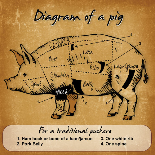 diagram_pig