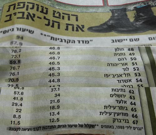 exposing IDF lies