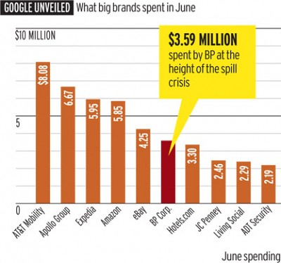 Google Largest Customers