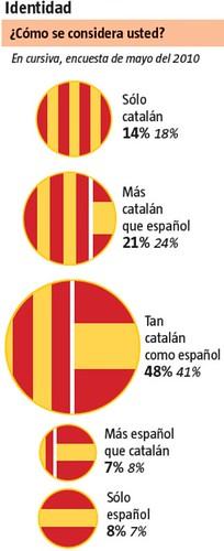 10i07 LVanguardia Catalanes independencia Identidad
