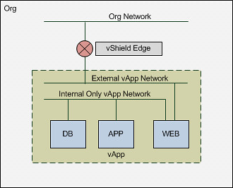 Vcd networking part 1 intro yellow bricks vapp network ccuart Images