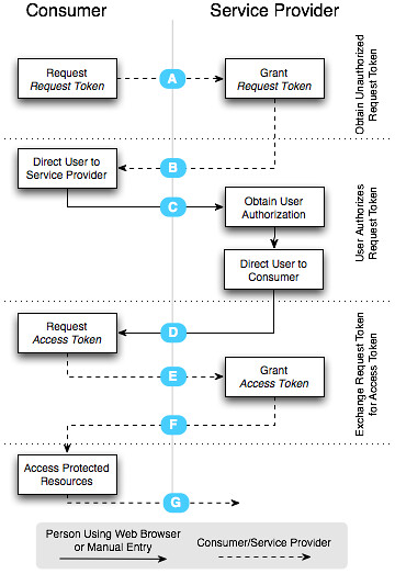 OAuth_Authentication_Flow