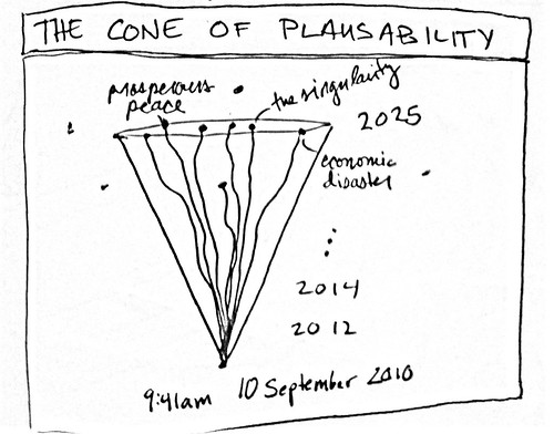 Cone of plausibility