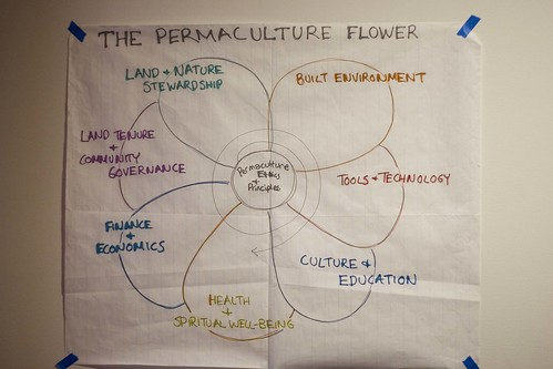 """The Permaculture Flower"""