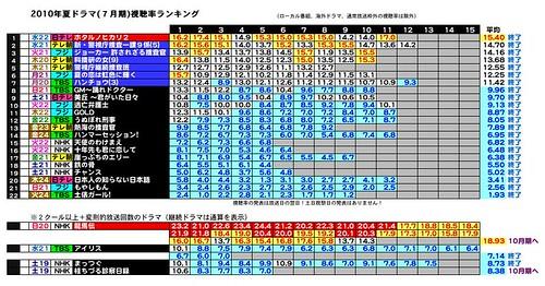 2010年夏ドラマ(7月期)視聴率ランキング7-10-6.jpeg