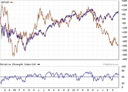 DowJones Vs US 10 Years Treasury Yield