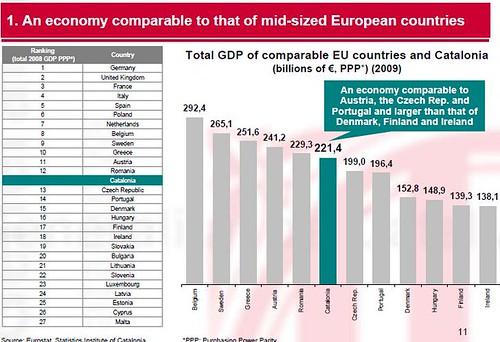 Economia Catalana 201 vs paisos europeus