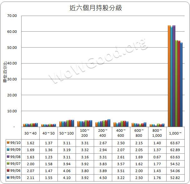 2103_持股分級