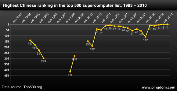 China's highest rank in the top 500 supercomputer list over time