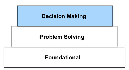 Critical Thinking - decision making
