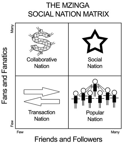 The Mzinga Social Nation Matrix
