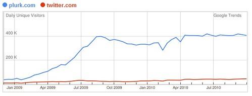 twitter vs plurk at taiwan