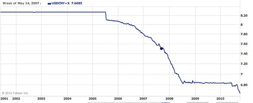 dollar yuan chart
