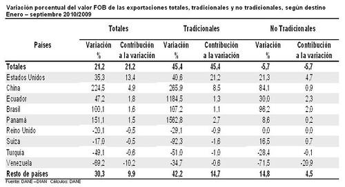 Variación exportaciones países septiembre
