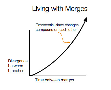 why-branch-and-merge-is-bad-1