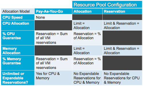 vmware vcloud director allocation model table resource pool