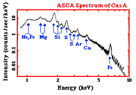 X-ray Spectrum of supernova remnant Cas A