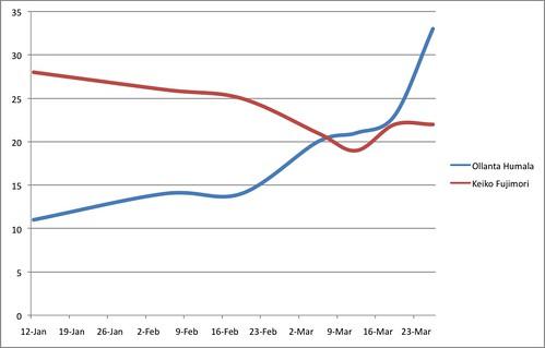 Cambios en el NSE D. Fuente: Ipsos Apoyo. Elaboración propia