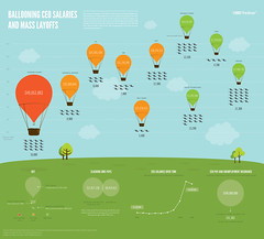 Ballooning CEO Salaries and Mass Layoffs (GDS Infographics) Tags: chart work workers graphics business diagram ceo data visualization infographic visualisation infoviz viz infovis dataviz salary wages infografia datavisualization infovisualization infovisualisation meettheboss gdsdigital tiffanyfarrant