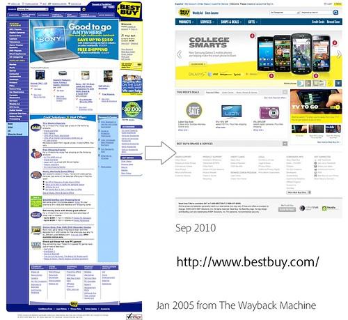 Compare Bestbuy Site