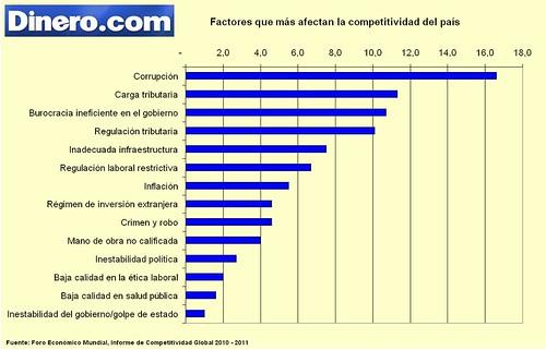 Problemas de Competitividad