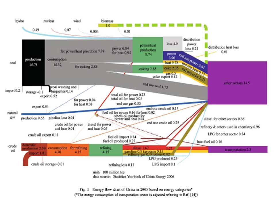 China Energy Flow Chart 2005 Simcenter Wrsc