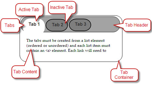 jQuery UI Tabs Widget Structure Tutorial