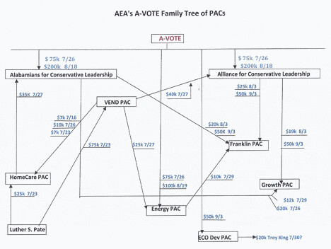 A-VOTE's Family Tree of PACs