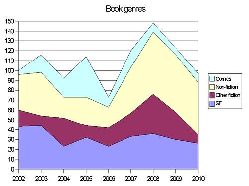 BookGenres2010