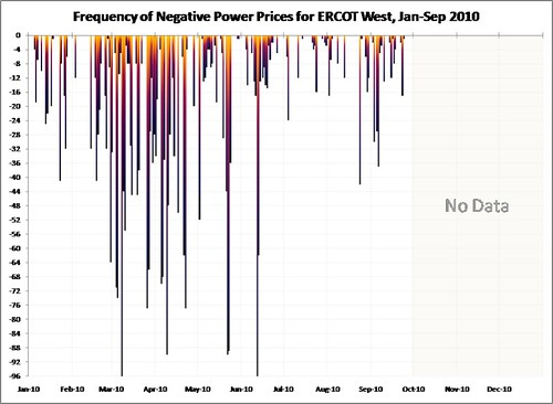ERCOT_W_Freq_Neg_Prices_2010-jan-sep