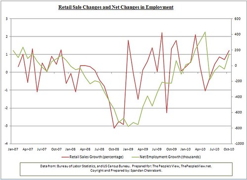 retail sales and employment