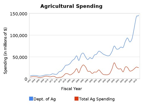 agricultural_spending