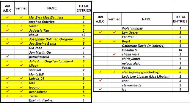 Nokia Giveaway_ManilaMommy Tally as of Sept1_b