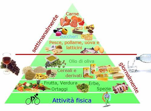 DietaMediterraneaGF1
