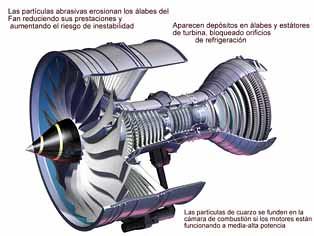 Cómo afectan al motor las partículas