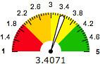 GWHI-meter