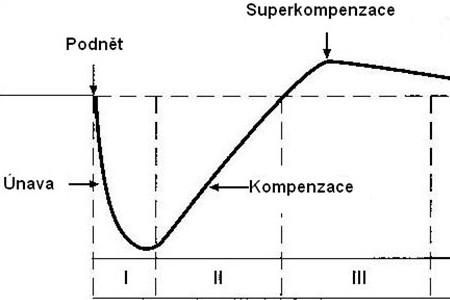 Superkompenzace - k čemu je nám dobrá?