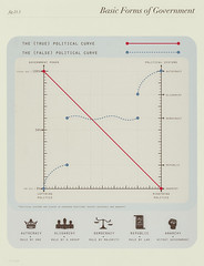 The Political Curve (jtlsyy) Tags: democracy republic politics government anarchy infographic oligarchy rightwingpolitics autocracy politicalspectrum leftwingpolitics jtlsyy