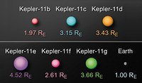 Sistema de Kepler-11
