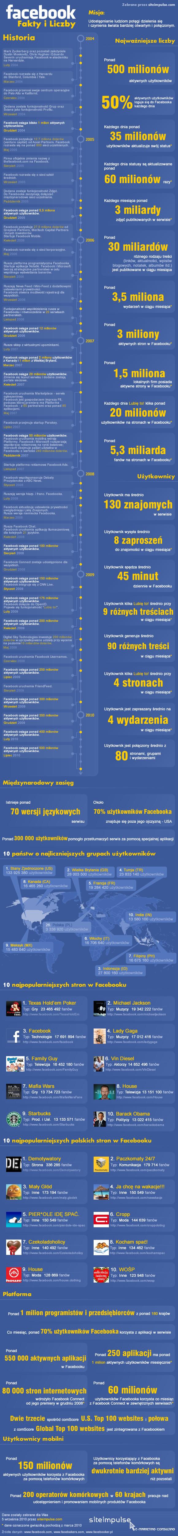 Facebook - Fakty i Liczby