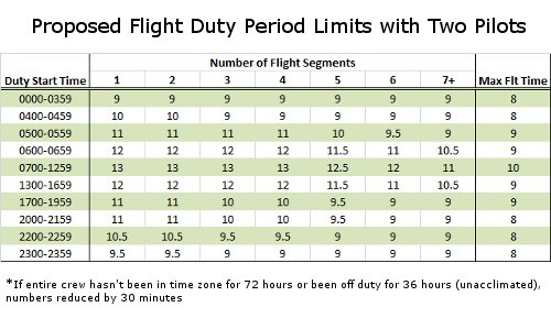 Proposed Flight Duty Period Limits